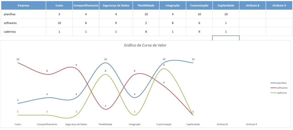 O Que é e Para Que Serve Uma Curva de Valor (Strategy Canvas)?