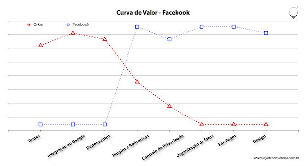 Curva de Valor do Facebook Elaborado por LUZ Loja de Consultoria