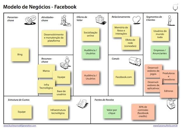 Modelo de Negócio Inovador do Facebook por LUZ Loja de Consultoria