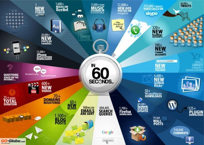 60 segundos na internet