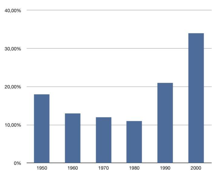 Meritocracia: uma ideia do passado?