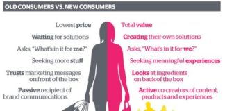 Inbound e Outbound Marketing