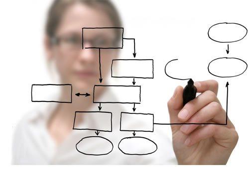 Como escolher um software de gerenciamento de projetos?