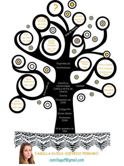 currículo estilo árvore