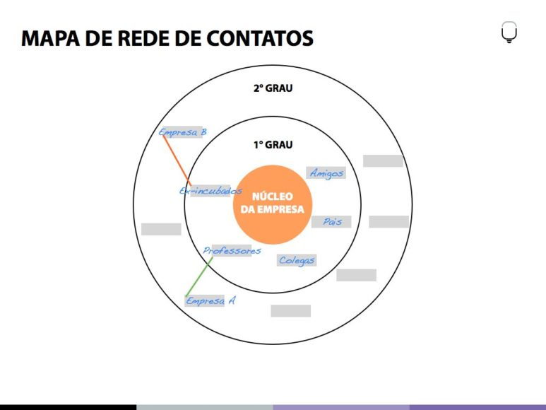 mapa de rede de contatos