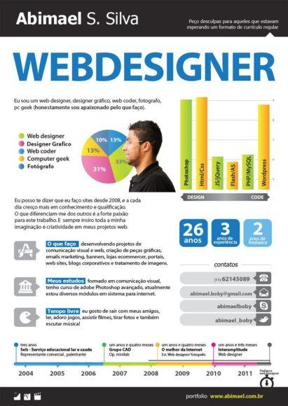 currículo infográfico