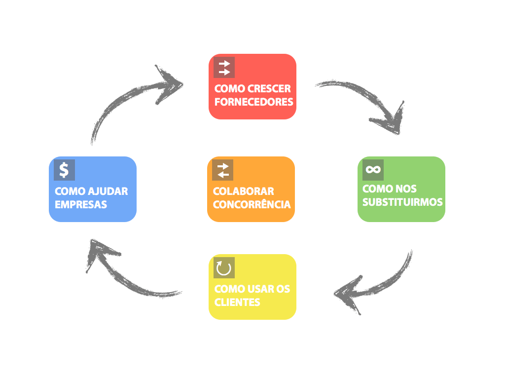 5 Forças Colaborativas de Borges
