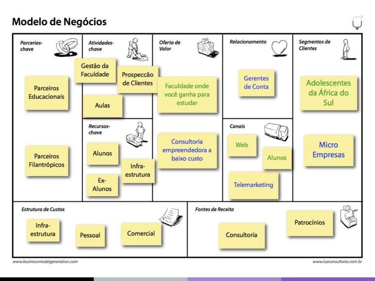 Modelo de Negócios Sociais - LUZ Geração Empreendedora