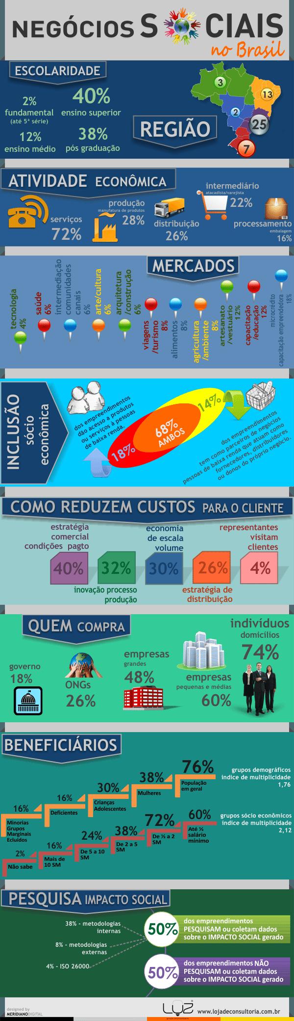 Mapeamento de Negócios Sociais no Brasil [Infográficos] 1