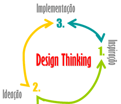 Design Thinking: o que é e como utilizar?