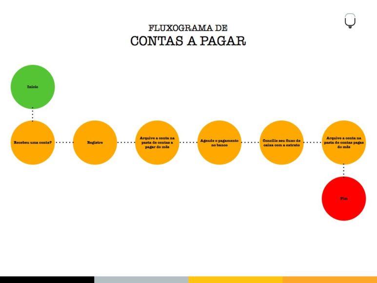 FLUXOGRAMA CONTAS A PAGAR