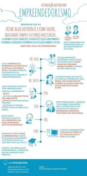 A evolução da palavra empreendedorismo [Infográfico] 1