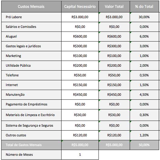 Custos-Mensais.-Planilha-Investimento-Inicial