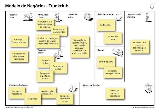 modelo de negócio, O que é um Modelo de Negócio