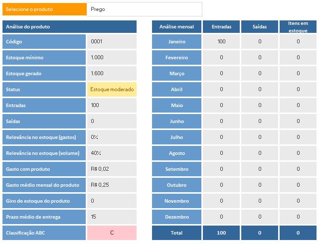 Controle de Estoques - Análise por produto