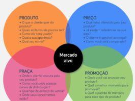 4 Ps do Marketing, Mix de Marketing ou Composto de Marketing