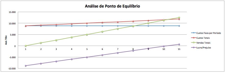gráfico de ponto de equilíbrio.