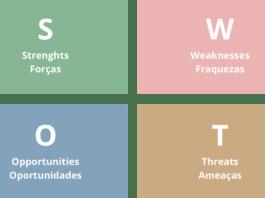 Como Desenvolver uma Matriz ou Análise SWOT (FOFA)