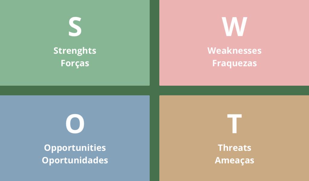 SWOT-Analyse oder FOFA-Matrix: Was ist das und wie geht es auf ...