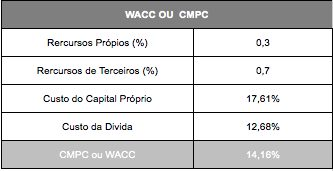 How to Calculate the Discount Rate (WACC) 4