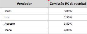 Como Implementar um Processo de Pagamento de Comissões 1