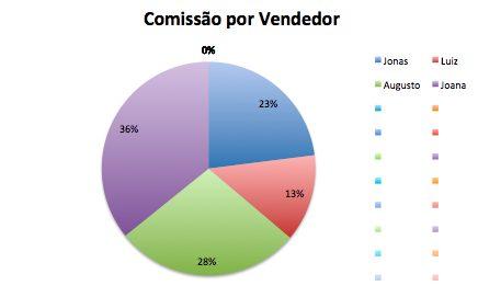 Como Implementar um Processo de Pagamento de Comissões 2