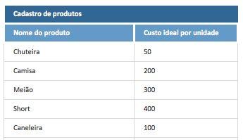 Gestão de Compras - produtos