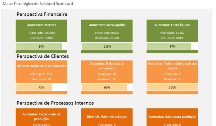 Lo Que Es Balanced Scorecard Concepto Blog Luz