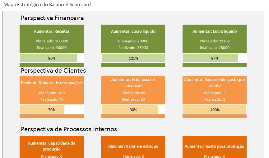Balanced Scorecard - BSC - Mapa Estratégico