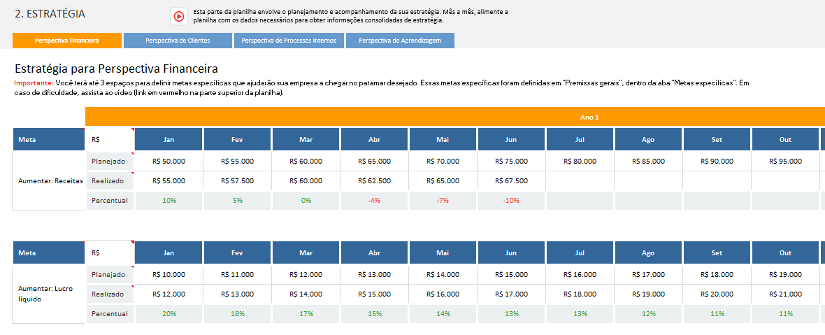Balanced Scorecard - BSC - Resultados Projetados
