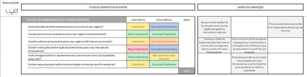 O que são as 5 Forças Competitivas de Porter 4