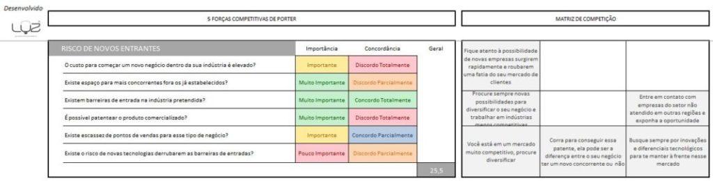 O que são as 5 Forças Competitivas de Porter 2