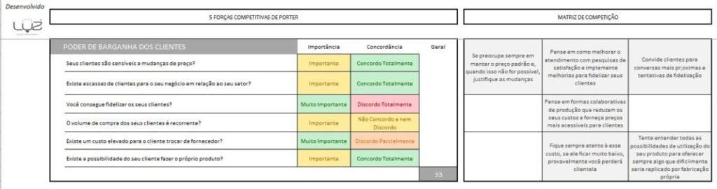 O que são as 5 Forças Competitivas de Porter 5