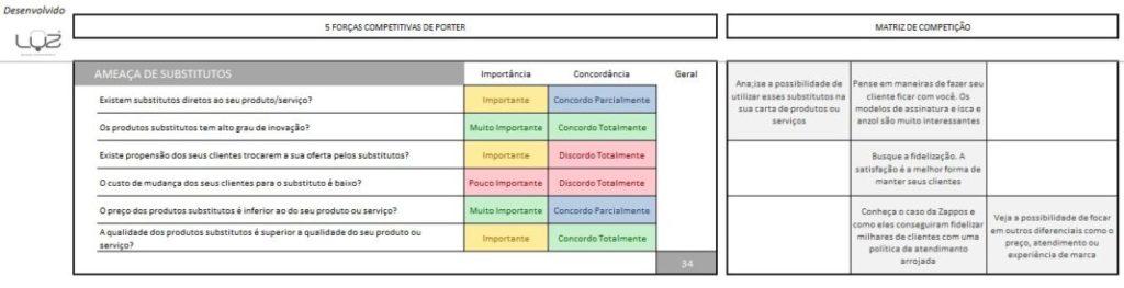 O que são as 5 Forças Competitivas de Porter 3