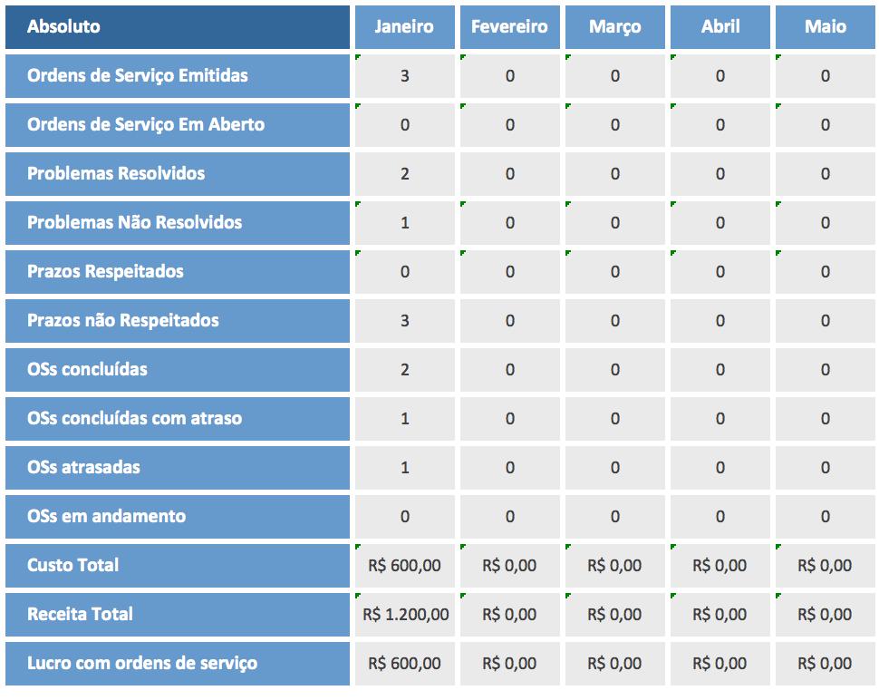 planilha de ordem de serviço excel - resultados