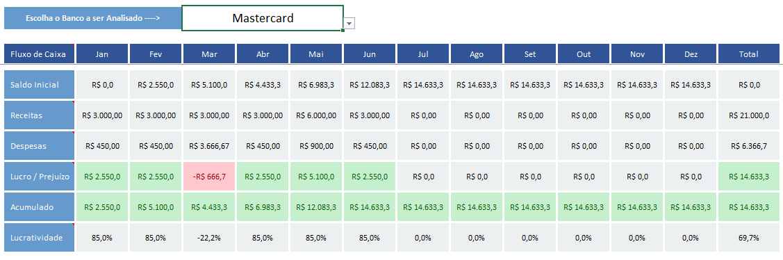 planilha de financas pessoais - analise de fluxo de caixa pessoal por banco