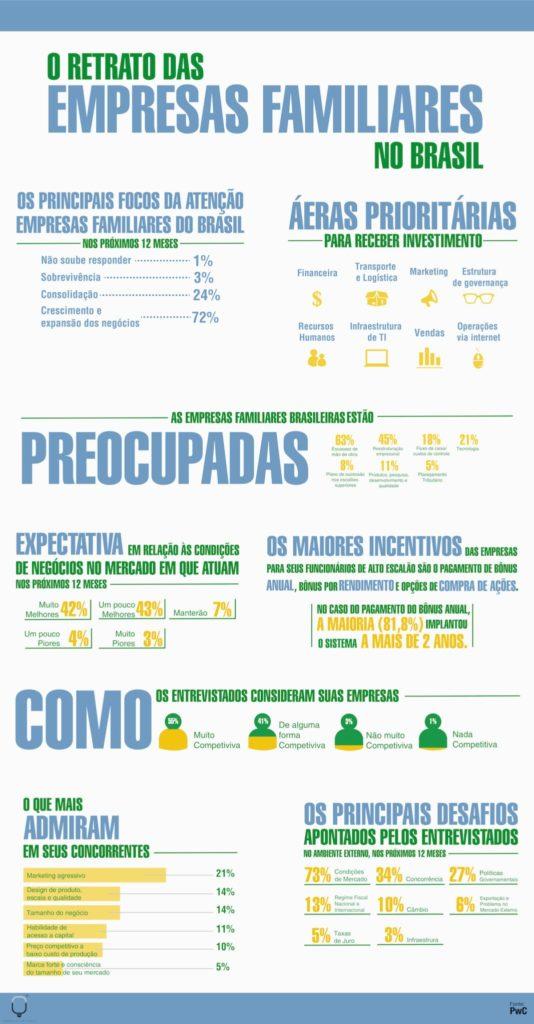 Retrato das Empresas Familiares no Brasil