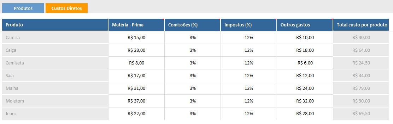 Planilha de ponto de equilíbrio - custos variáveis