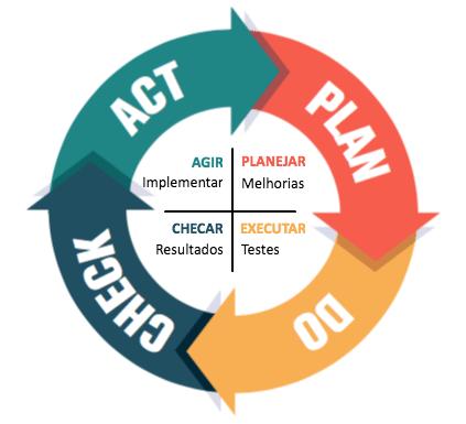 Ciclo PDCA e suas 4 etapas