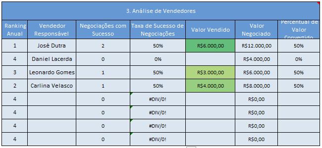 Tabela com erro de divisão por 0