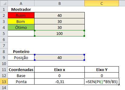 Criando gráficos de velocímetro