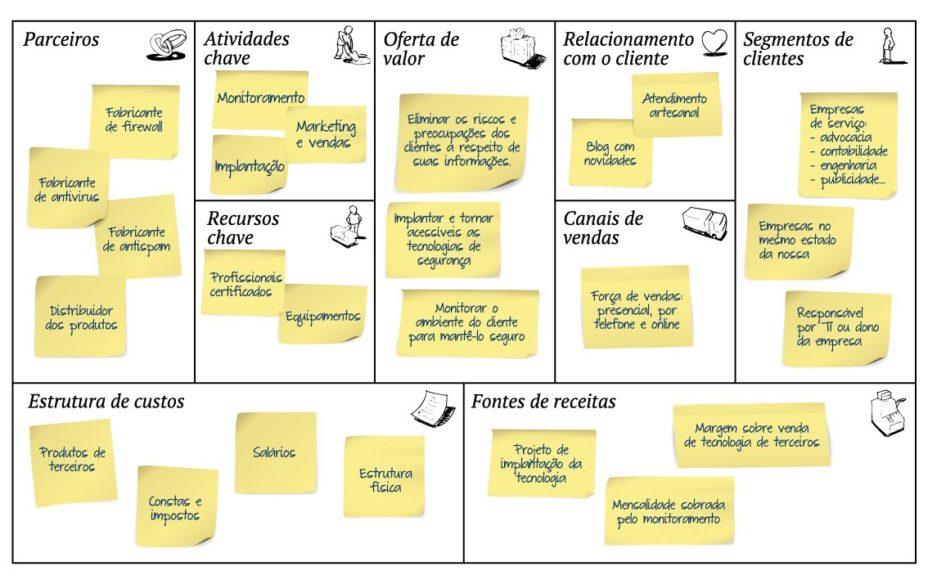 Como elaborar um excelente plano de negócios