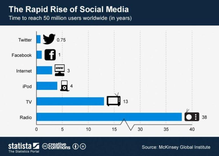 Marketing Digital - evolução das mídias
