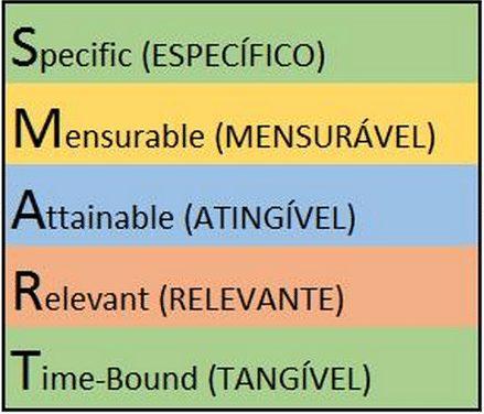 Planejamento Estratégico: o que é e como fazer 2