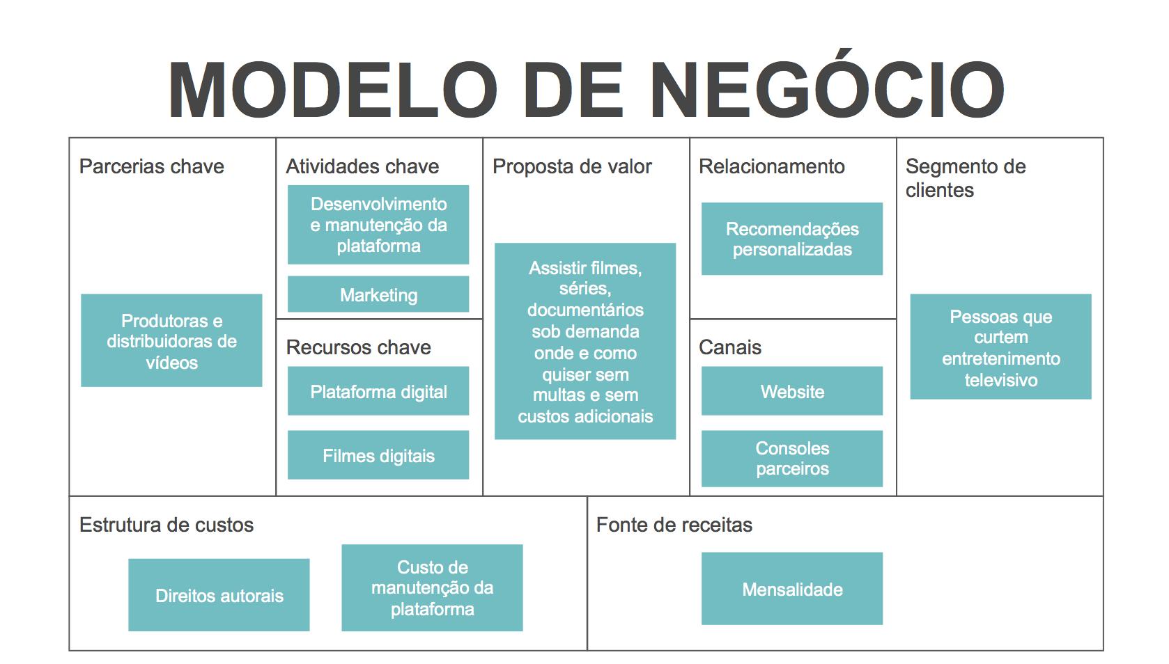 Plano de Negócios - Canvas de Modelo de Negócio