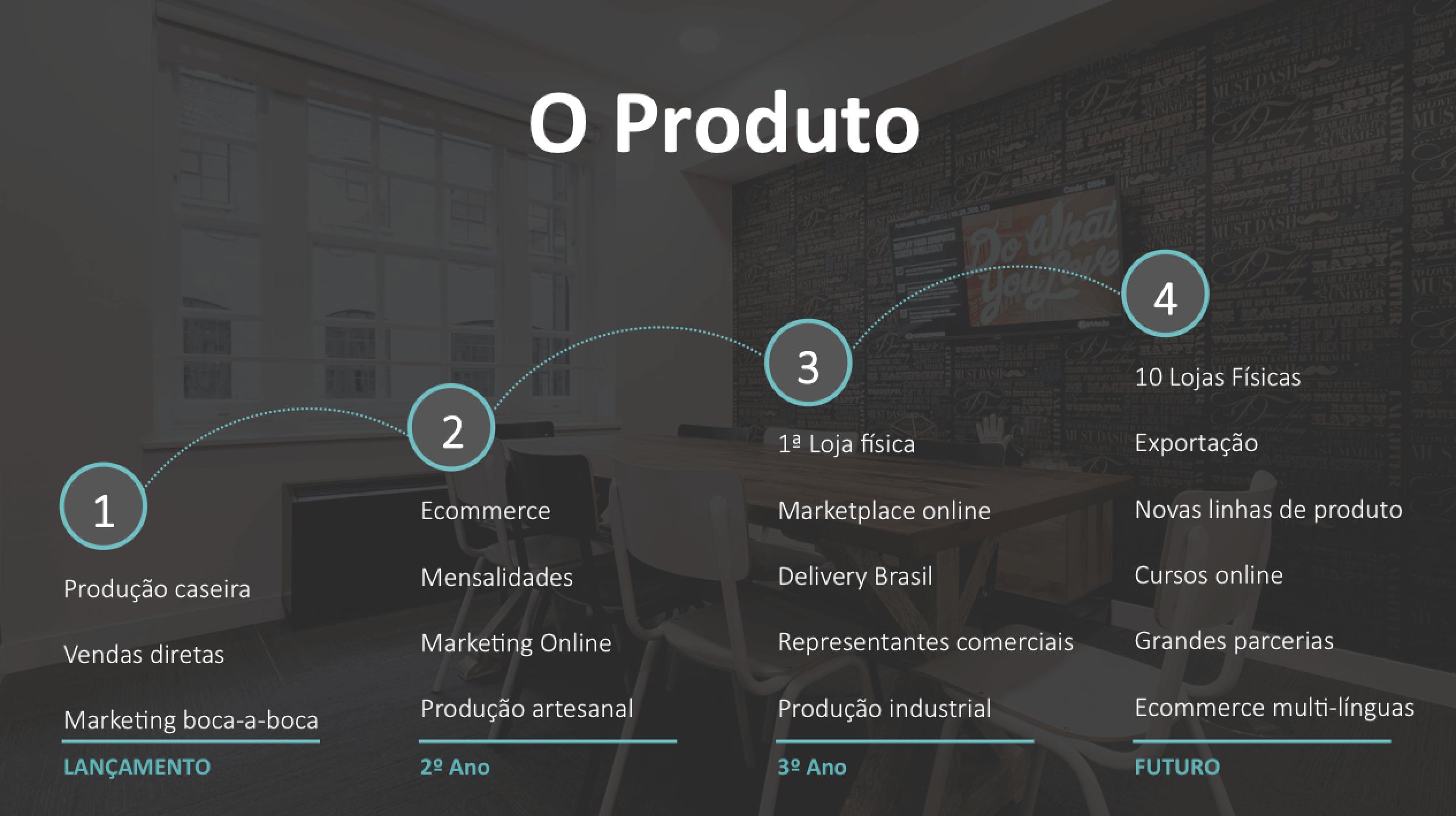 Evolução do Produto no Plano de Negócios