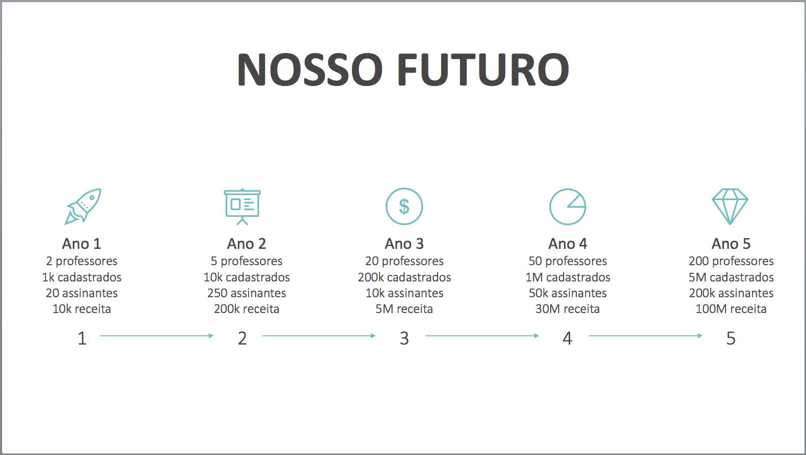 Linha do tempo futura no plano de negócios