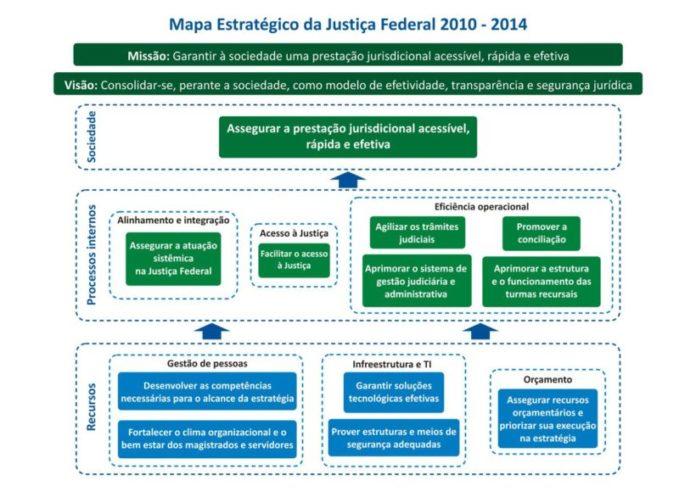 O BSC e o uso do mapa estratégico no planejamento