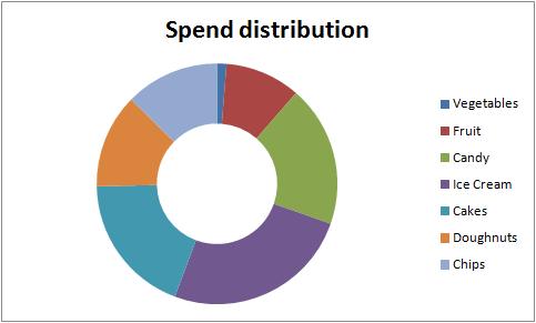 Como escolher a melhor opção de gráficos para as suas informações no Excel