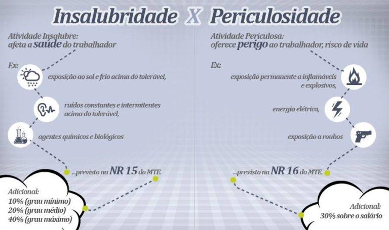 Adicional de Insalubridade - Diferenças entre insalubridade e periculosidade